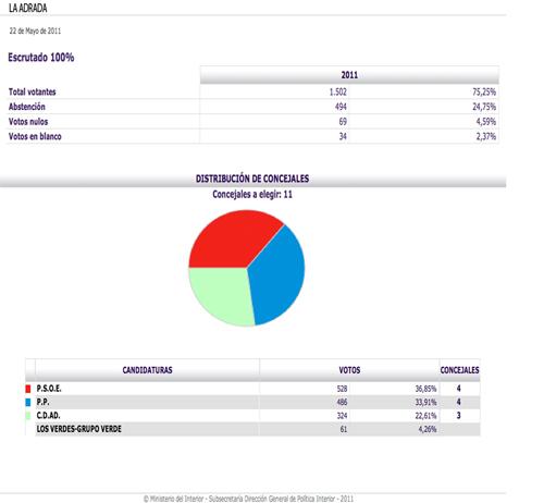 El PSOE ganador de las elecciones en La Adrada