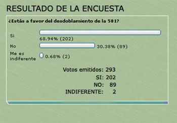 Resultado de la encuesta sobre la 501