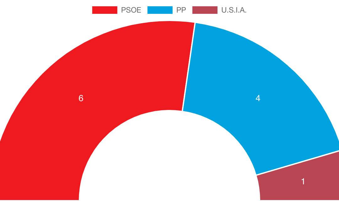 El PSOE obtiene la mayoría absoluta en La Adrada
